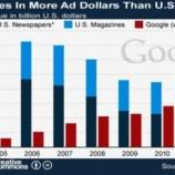 Google заработал на рекламе больше, чем все печатные СМИ США
